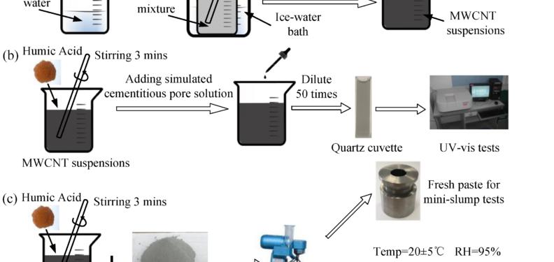 Testing Humic Acid